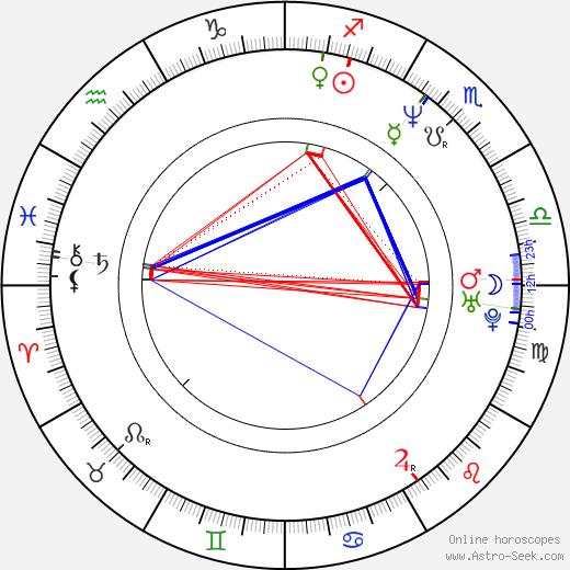 Kathy Chow день рождения гороскоп, Kathy Chow Натальная карта онлайн