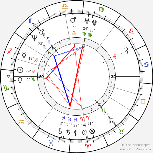 Kiefer Sutherland birth chart, biography, wikipedia 2020, 2021