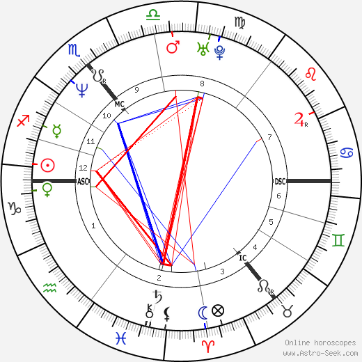 Kiefer Sutherland birth chart, Kiefer Sutherland astro natal horoscope, astrology