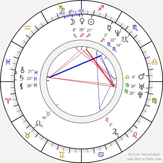 Kristen McMenamy birth chart, biography, wikipedia 2020, 2021