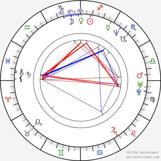 Kristen McMenamy birth chart, Kristen McMenamy astro natal horoscope, astrology