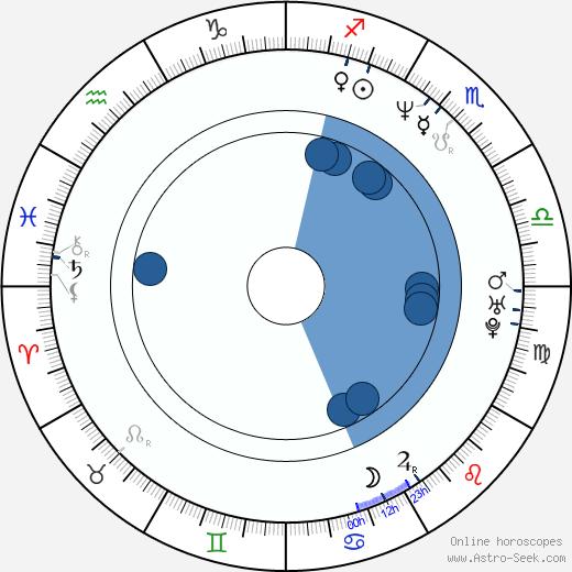 Larry Walker wikipedia, horoscope, astrology, instagram