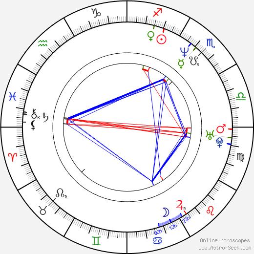 Larry Walker tema natale, oroscopo, Larry Walker oroscopi gratuiti, astrologia