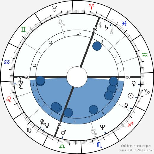 Laurent Boudouani wikipedia, horoscope, astrology, instagram