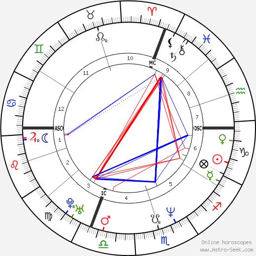 Laurent Boudouani tema natale, oroscopo, Laurent Boudouani oroscopi gratuiti, astrologia