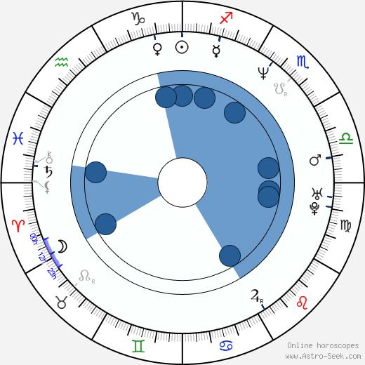 Marcel Schirmer wikipedia, horoscope, astrology, instagram