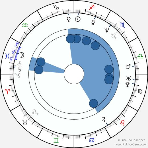 Mario Frangoulis wikipedia, horoscope, astrology, instagram