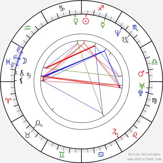 Мариос Франгулис Mario Frangoulis день рождения гороскоп, Mario Frangoulis Натальная карта онлайн