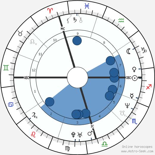 Mark Arena wikipedia, horoscope, astrology, instagram