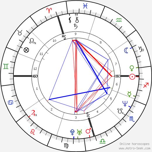 Mark Arena tema natale, oroscopo, Mark Arena oroscopi gratuiti, astrologia