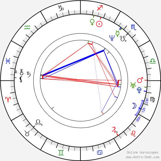 Masta Ace astro natal birth chart, Masta Ace horoscope, astrology