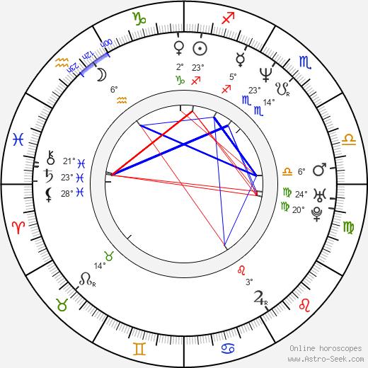 Molly Price birth chart, biography, wikipedia 2020, 2021