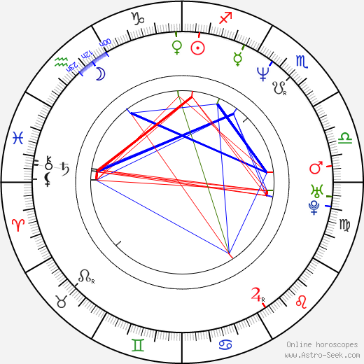 Molly Price astro natal birth chart, Molly Price horoscope, astrology