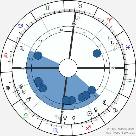 Nicolas Skourias wikipedia, horoscope, astrology, instagram
