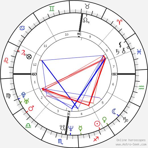 Nicolas Skourias tema natale, oroscopo, Nicolas Skourias oroscopi gratuiti, astrologia