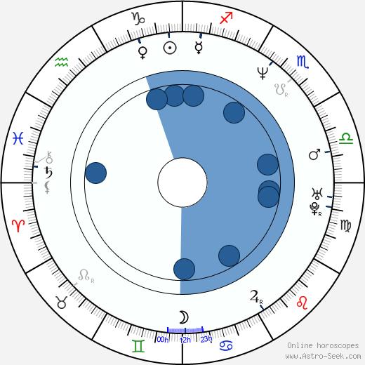 Oana Solomonescu wikipedia, horoscope, astrology, instagram
