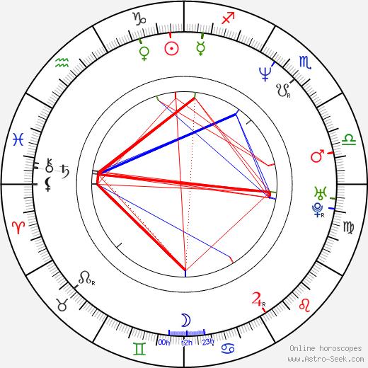 Oana Solomonescu tema natale, oroscopo, Oana Solomonescu oroscopi gratuiti, astrologia