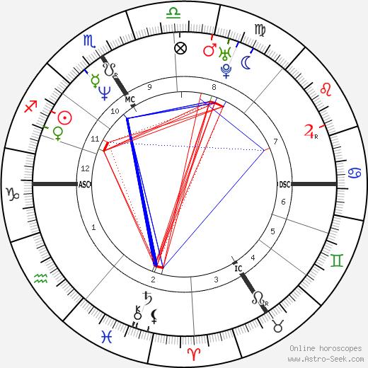 Patricia Kaas astro natal birth chart, Patricia Kaas horoscope, astrology