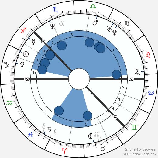 Pernilla Mansson wikipedia, horoscope, astrology, instagram