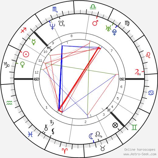 Pernilla Mansson tema natale, oroscopo, Pernilla Mansson oroscopi gratuiti, astrologia