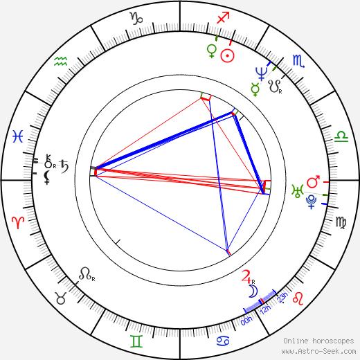 Philippe Etchebest birth chart, Philippe Etchebest astro natal horoscope, astrology