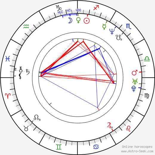 Raakel Lignell tema natale, oroscopo, Raakel Lignell oroscopi gratuiti, astrologia