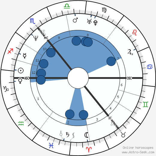Rachel Sutherland wikipedia, horoscope, astrology, instagram