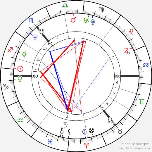 Rachel Sutherland tema natale, oroscopo, Rachel Sutherland oroscopi gratuiti, astrologia