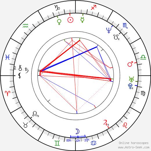 Rafal Królikowski день рождения гороскоп, Rafal Królikowski Натальная карта онлайн