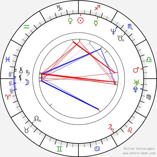 Richard Genzer birth chart, Richard Genzer astro natal horoscope, astrology