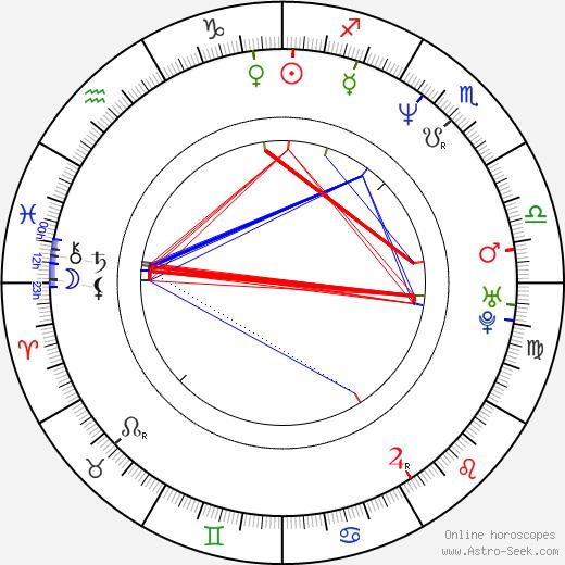Robert MacNaughton astro natal birth chart, Robert MacNaughton horoscope, astrology