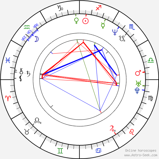 Roger Brown astro natal birth chart, Roger Brown horoscope, astrology