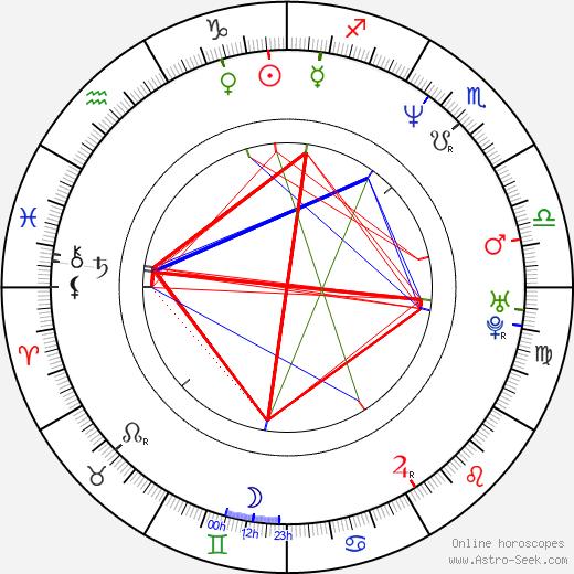 Sandra Taylor день рождения гороскоп, Sandra Taylor Натальная карта онлайн