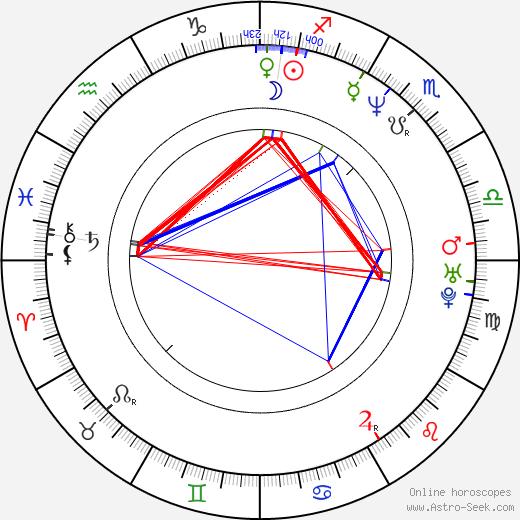 Selen astro natal birth chart, Selen horoscope, astrology
