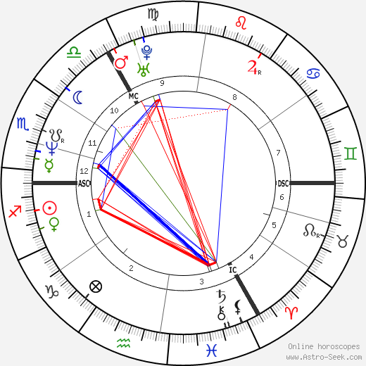 Sinéad O'Connor astro natal birth chart, Sinéad O'Connor horoscope, astrology