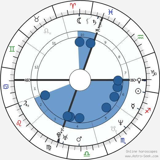 Thomas Odle wikipedia, horoscope, astrology, instagram