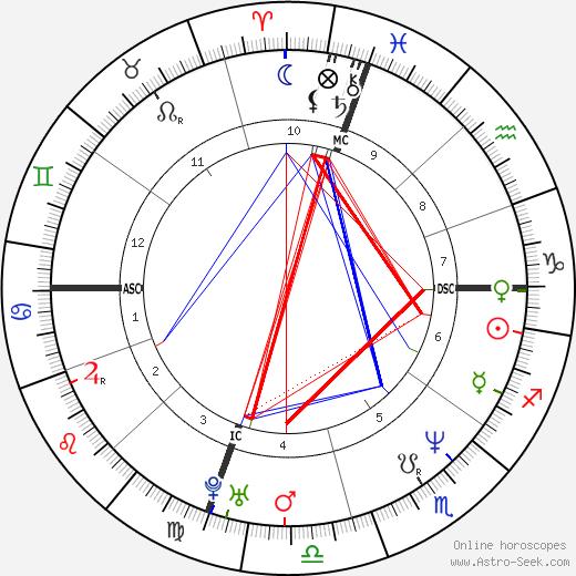 Thomas Odle tema natale, oroscopo, Thomas Odle oroscopi gratuiti, astrologia