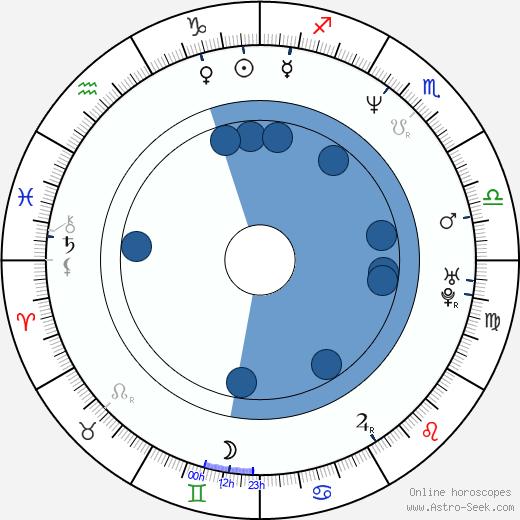 Tim Legler wikipedia, horoscope, astrology, instagram