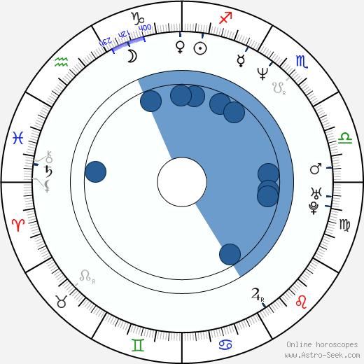 Tim Skold wikipedia, horoscope, astrology, instagram