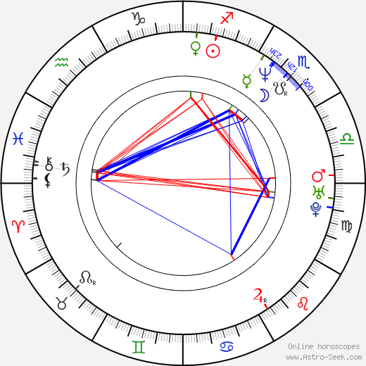 Toby Huss birth chart, Toby Huss astro natal horoscope, astrology