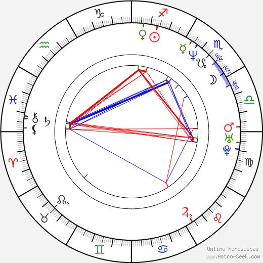 Tyler Mane astro natal birth chart, Tyler Mane horoscope, astrology