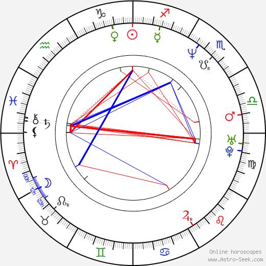 Viviana Gibelli birth chart, Viviana Gibelli astro natal horoscope, astrology