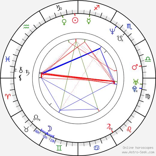 Yasushi Koshizaka birth chart, Yasushi Koshizaka astro natal horoscope, astrology