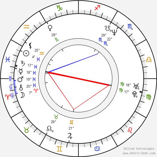 Alexandre Borges birth chart, biography, wikipedia 2020, 2021