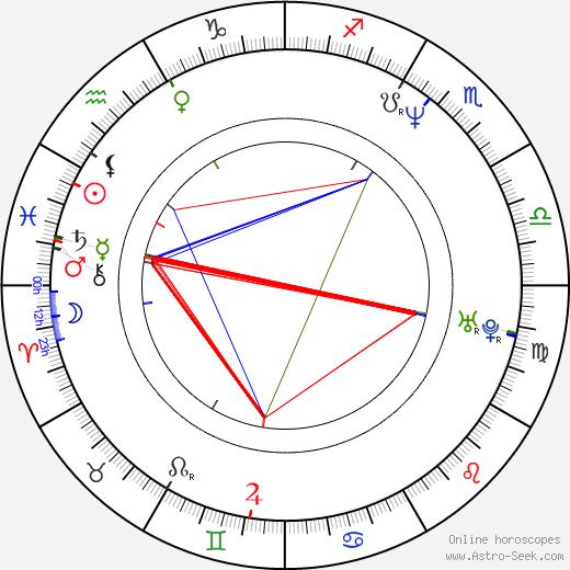 Alexandre Borges birth chart, Alexandre Borges astro natal horoscope, astrology