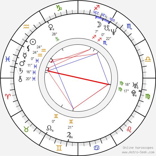 Alexandre Sterling birth chart, biography, wikipedia 2019, 2020
