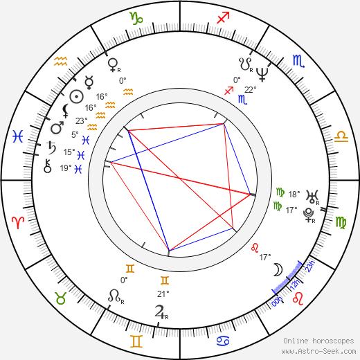 Algerita Wynn Lewis birth chart, biography, wikipedia 2020, 2021