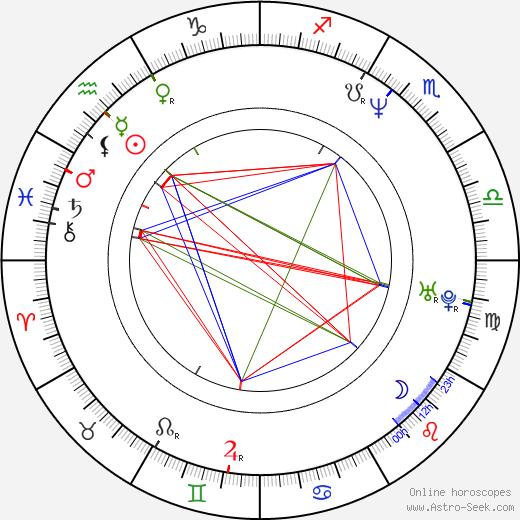 Algerita Wynn Lewis birth chart, Algerita Wynn Lewis astro natal horoscope, astrology