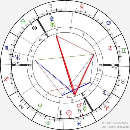 Anette Masui день рождения гороскоп, Anette Masui Натальная карта онлайн