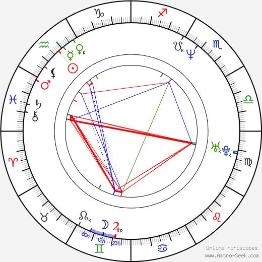 Ariane Schluter astro natal birth chart, Ariane Schluter horoscope, astrology